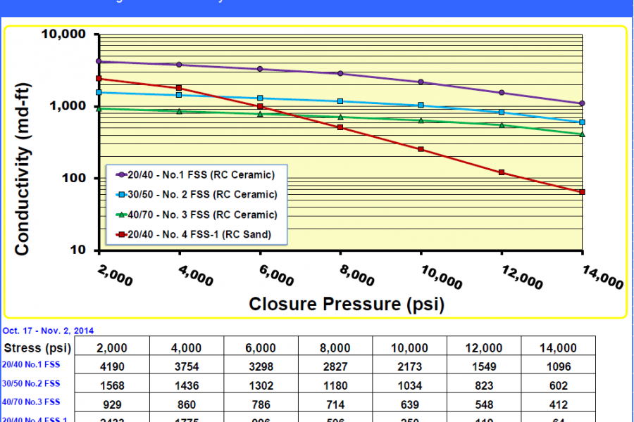 Conductivity and Permeability Report